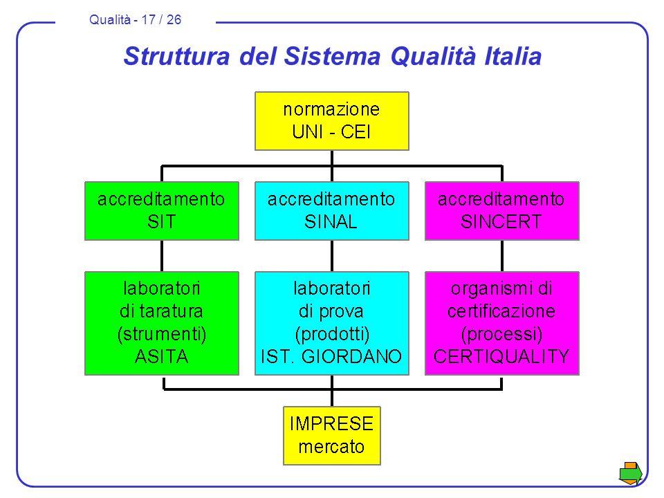 Qualità - 17 / 26 Struttura del Sistema Qualità Italia