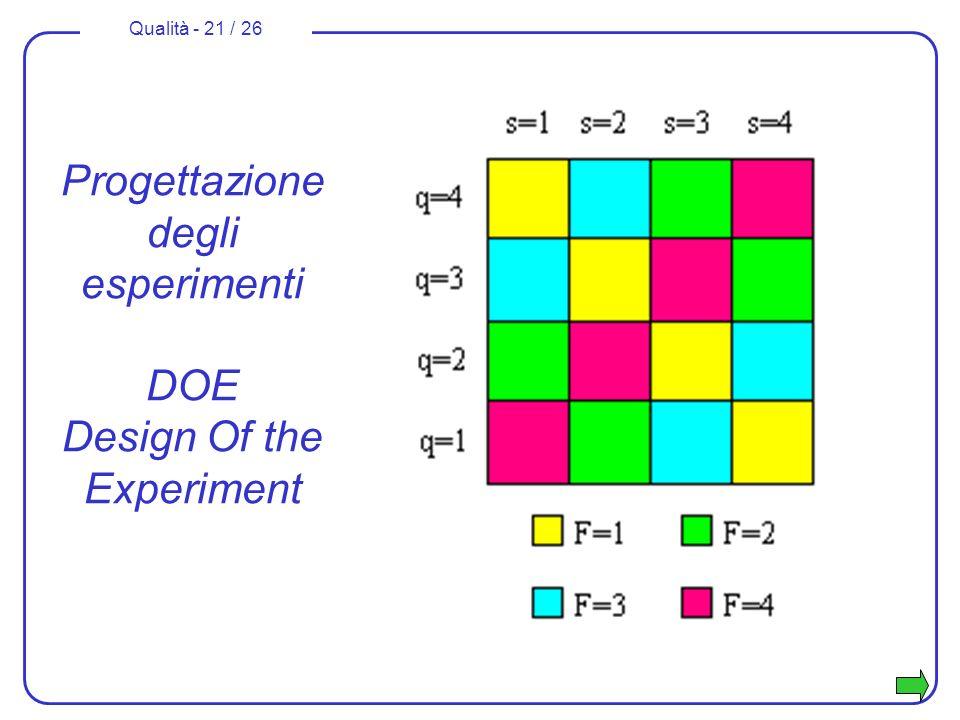 Qualità - 21 / 26 Progettazione degli esperimenti DOE Design Of the Experiment