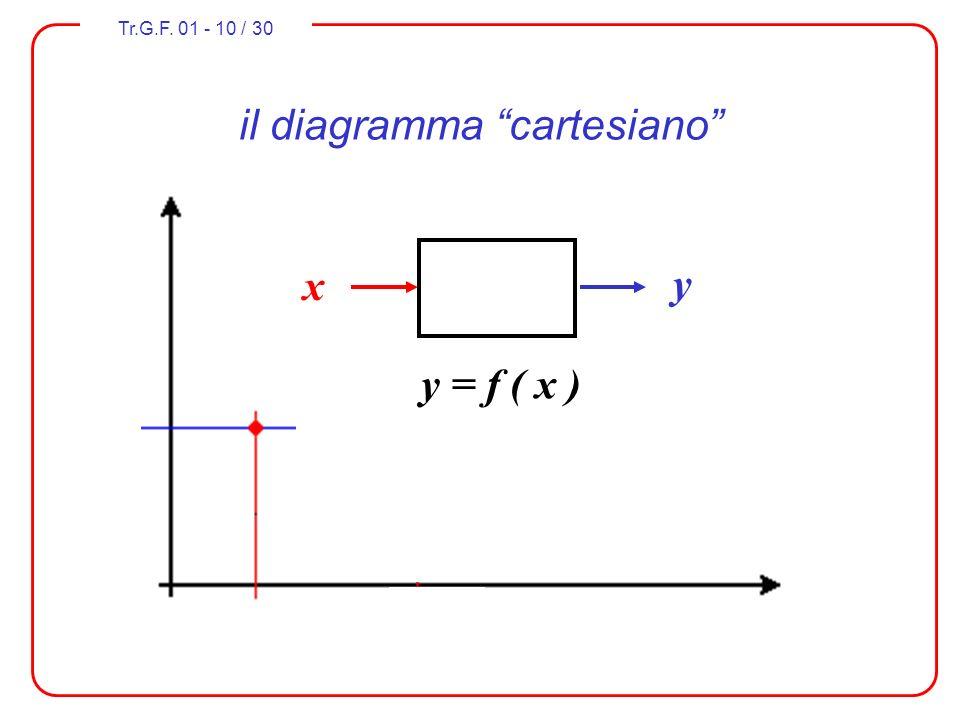 Tr.G.F. 01 - 10 / 30 il diagramma cartesiano x y y = f ( x )