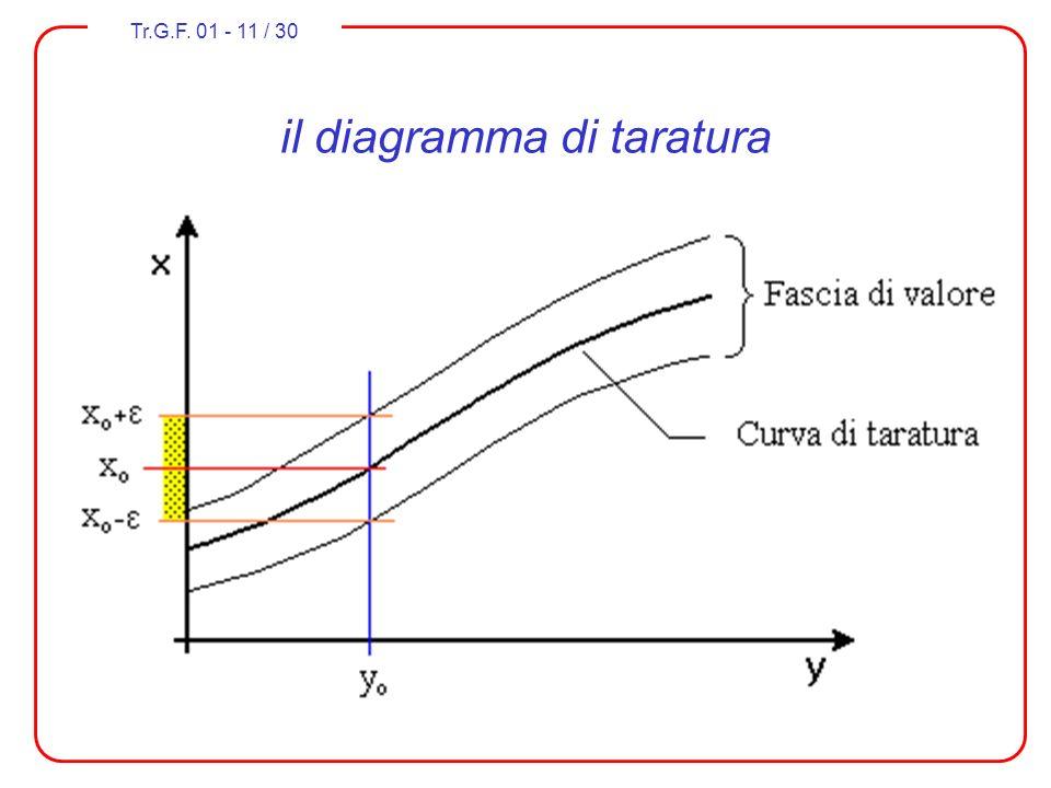 Tr.G.F. 01 - 11 / 30 il diagramma di taratura