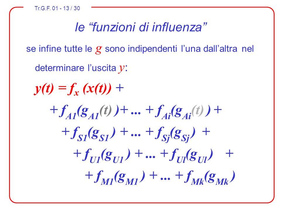 Tr.G.F. 01 - 13 / 30 le funzioni di influenza se infine tutte le g sono indipendenti luna dallaltra nel determinare luscita y: y(t) = f x (x(t)) + + f