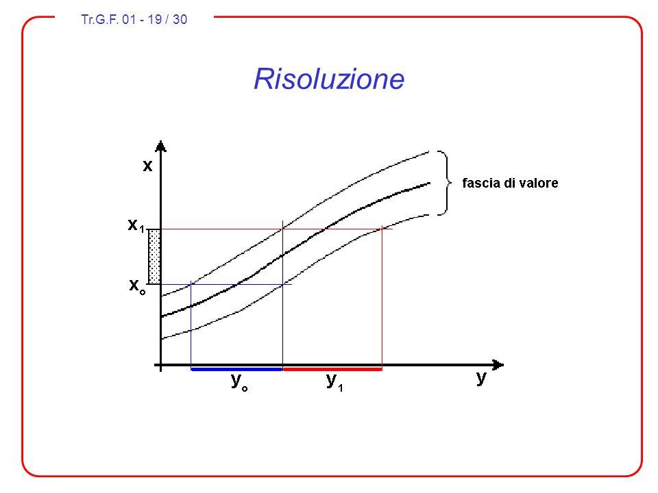 Tr.G.F. 01 - 19 / 30 Risoluzione La risoluzione (resolution) esprime la attitudine del trasduttore di rilevare piccole variazioni del misurando. Essa