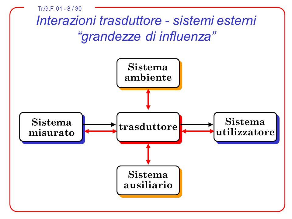Tr.G.F. 01 - 8 / 30 Interazioni trasduttore - sistemi esterni grandezze di influenza Sistema misurato Sistema ambiente Sistema ausiliario Sistema util