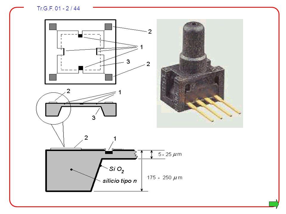 Tr.G.F.01 - 3 / 44 Programma del corso 1. La trasduzione delle grandezze non elettriche 2.