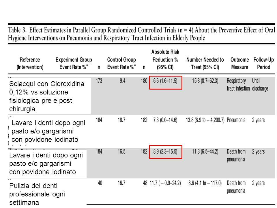 Sciacqui con Clorexidina 0,12% vs soluzione fisiologica pre e post chirurgia Lavare i denti dopo ogni pasto e/o gargarismi con povidone iodinato Puliz
