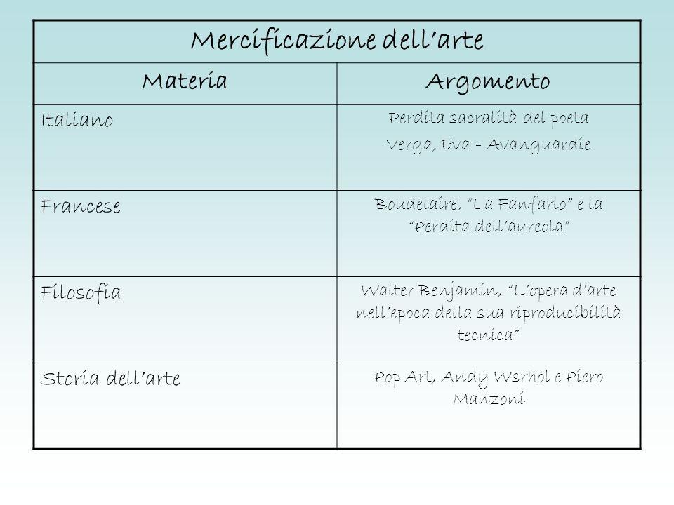 Piero Manzoni Merda dartista (maggio 1961) Valore artistico legato solo alla firma che ne autentica loriginalità.