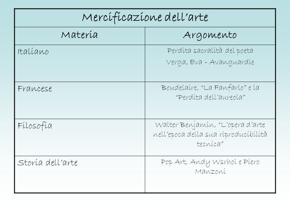 Mercificazione dellarte MateriaArgomento Italiano Perdita sacralità del poeta Verga, Eva - Avanguardie Francese Boudelaire, La Fanfarlo e la Perdita d