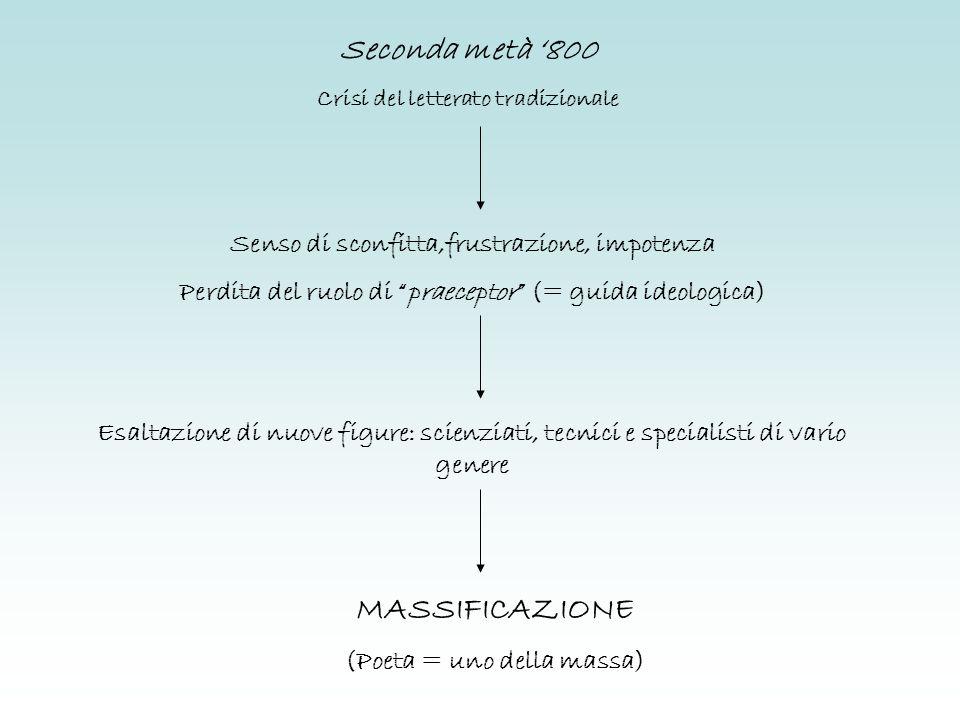 Seconda metà 800 Crisi del letterato tradizionale Senso di sconfitta,frustrazione, impotenza Perdita del ruolo di praeceptor (= guida ideologica) Esal