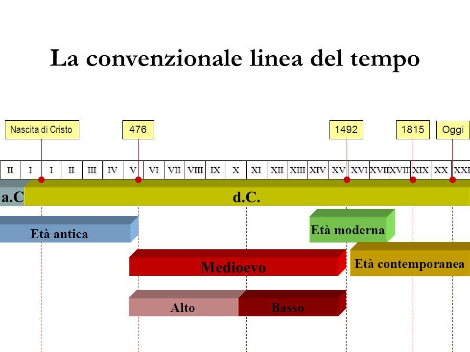 Età antica La convenzionale linea del tempo a.C. d.C. IIIIIIIVVVIVIIVIIIIXXXIXIIXIIIXIVXVXVIXVIIXVIIIXIXXXXXIIII Nascita di Cristo 47614921815 Medioev
