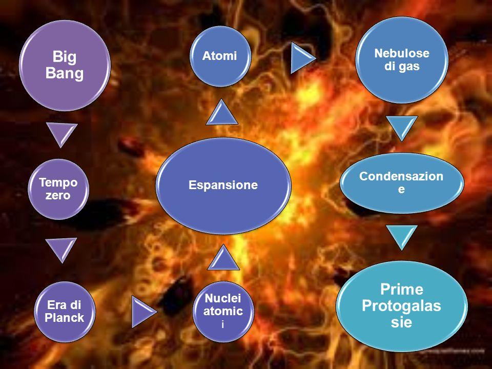Big Bang Tempo zero Era di Planck Nuclei atomic i Espansione Atomi Nebulose di gas Condensazion e Prime Protogalas sie