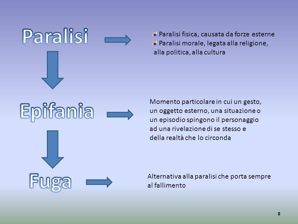 Paralisi fisica, causata da forze esterne Paralisi morale, legata alla religione, alla politica, alla cultura Momento particolare in cui un gesto, un