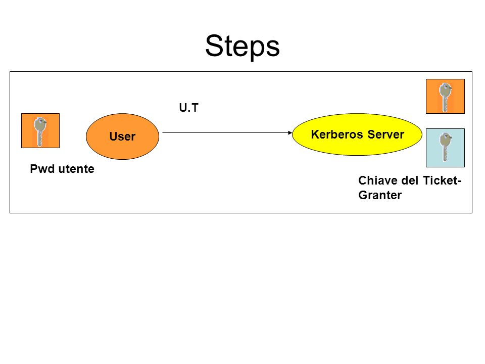 Steps User Kerberos Server U.T Chiave del Ticket- Granter Pwd utente