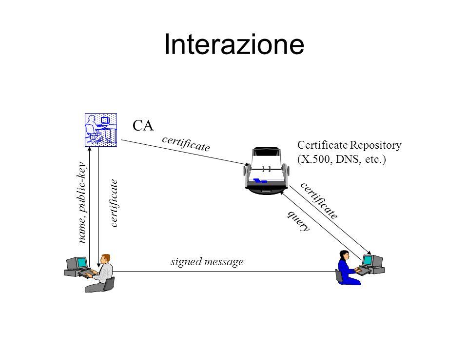 Interazione signed message CA Certificate Repository (X.500, DNS, etc.) name, public-key certificate query