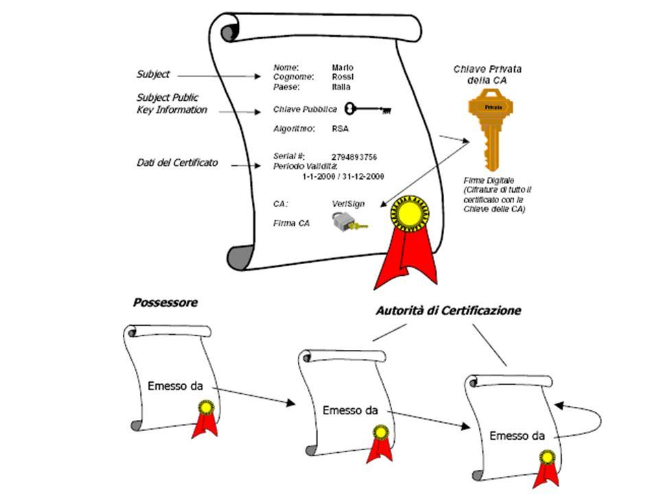 Definizione dei campi Subject Public Key Information: è linformazione vera e propria che viene certificata.