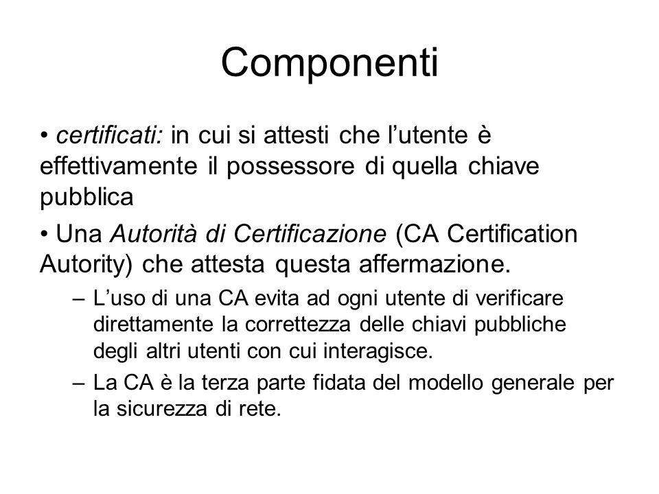 Componenti certificati: in cui si attesti che lutente è effettivamente il possessore di quella chiave pubblica Una Autorità di Certificazione (CA Cert