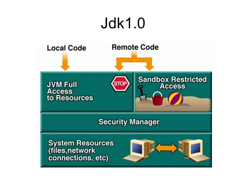 sandBox Ilo sistema di sicurezza JAVA si basa sulla struttura della seandBox.