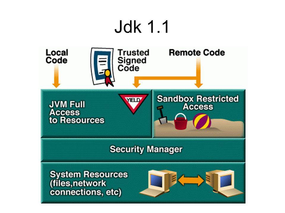 La jdk1.1 estende la sandBox della jdk1.0 e permette di definire sicure alcuni applet.