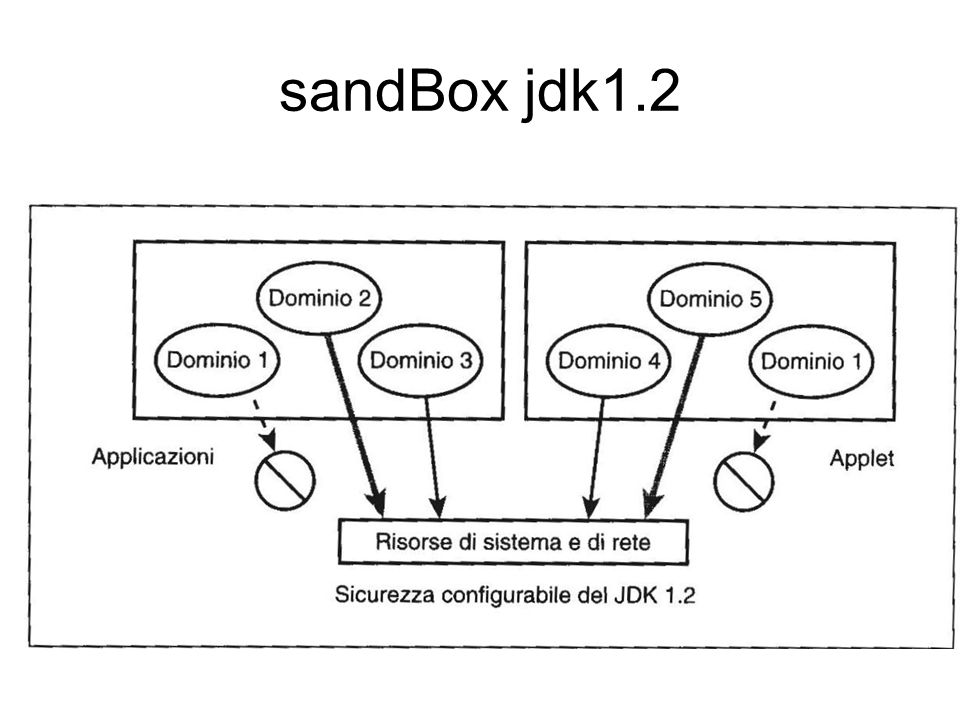 sandBox jdk1.2