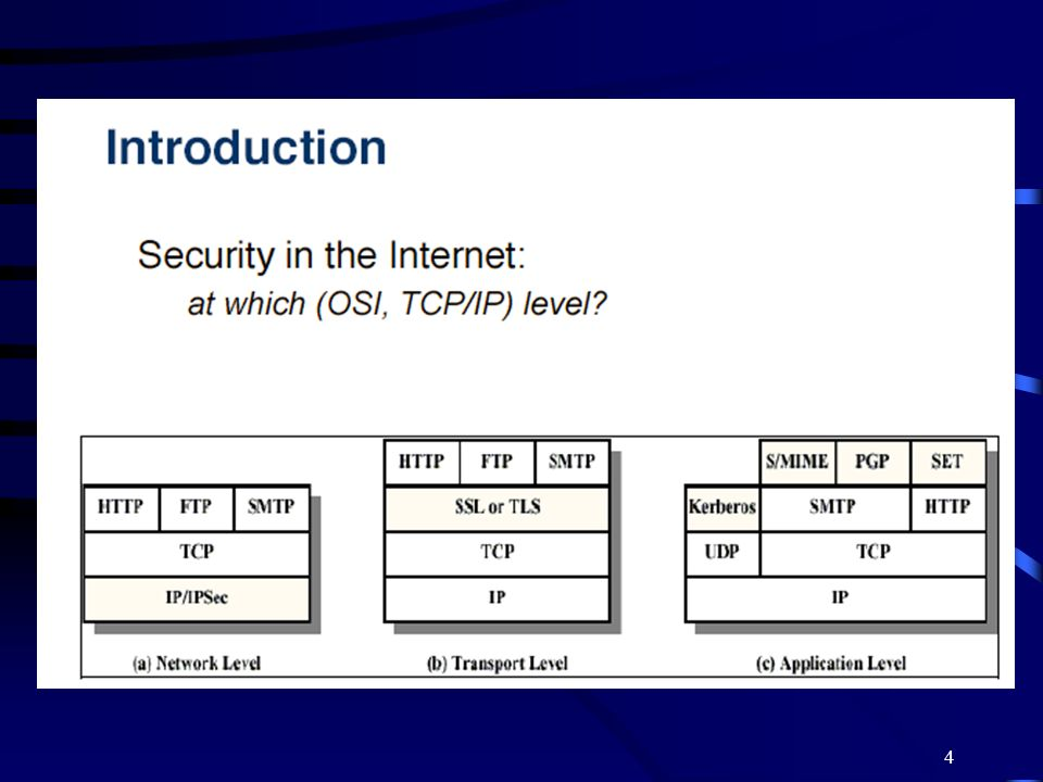 65 TLS Alternatives S-HTTP: secure HTTP protocol, shttp:// IPSec: secure IP SET: Secure Electronic Transaction –Protocol and infrastructure for bank card payments SASL: Simple Authentication and Security Layer (RFC 2222)