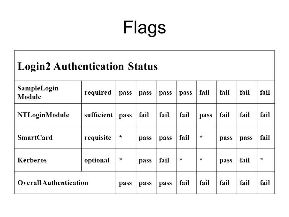 Flags Login2 Authentication Status SampleLogin Module requiredpass fail NTLoginModulesufficientpassfail passfail SmartCardrequisite*pass fail*pass fai
