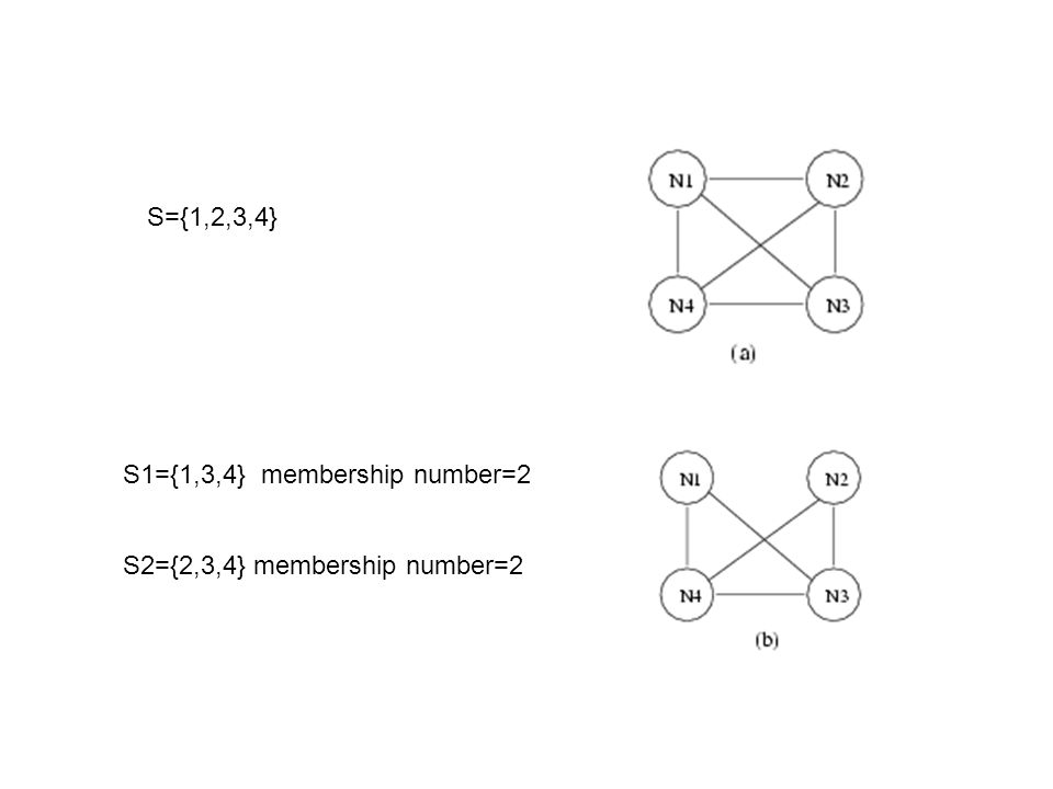 S={1,2,3,4} S1={1,3,4} membership number=2 S2={2,3,4} membership number=2
