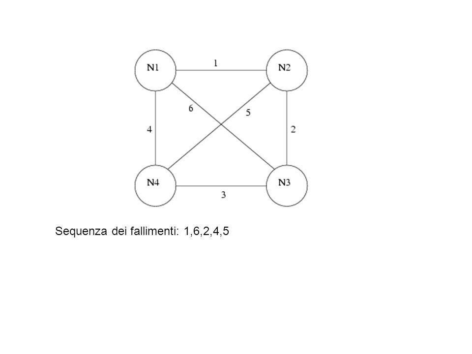 Sequenza dei fallimenti: 1,6,2,4,5