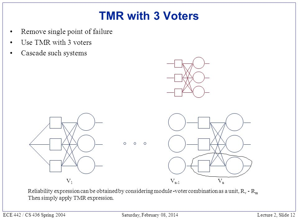 Lecture 2, Slide 12 ECE 442 / CS 436 Spring 2004 Saturday, February 08, 2014 TMR with 3 Voters Remove single point of failure Use TMR with 3 voters Cascade such systems V1V1 VnVn V n-1 Reliability expression can be obtained by considering module -voter combination as a unit, R v - R m Then simply apply TMR expression.
