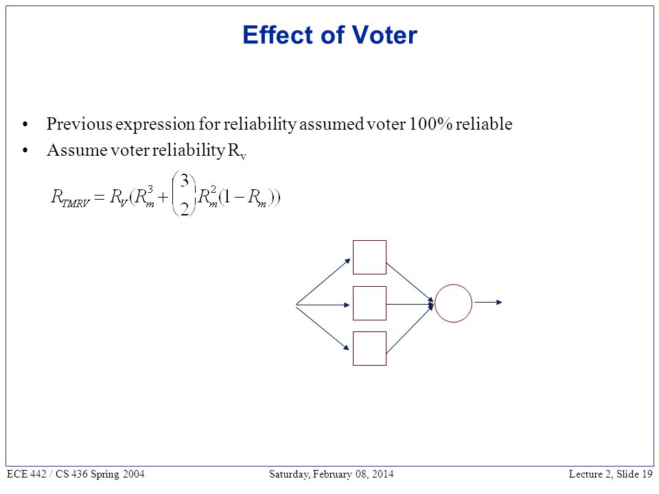 Lecture 2, Slide 19 ECE 442 / CS 436 Spring 2004 Saturday, February 08, 2014 Effect of Voter Previous expression for reliability assumed voter 100% reliable Assume voter reliability R v