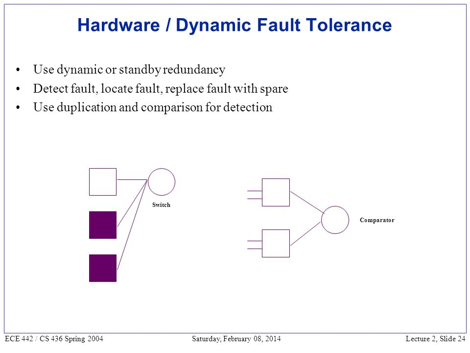 Lecture 2, Slide 24 ECE 442 / CS 436 Spring 2004 Saturday, February 08, 2014 Hardware / Dynamic Fault Tolerance Use dynamic or standby redundancy Detect fault, locate fault, replace fault with spare Use duplication and comparison for detection Switch Comparator