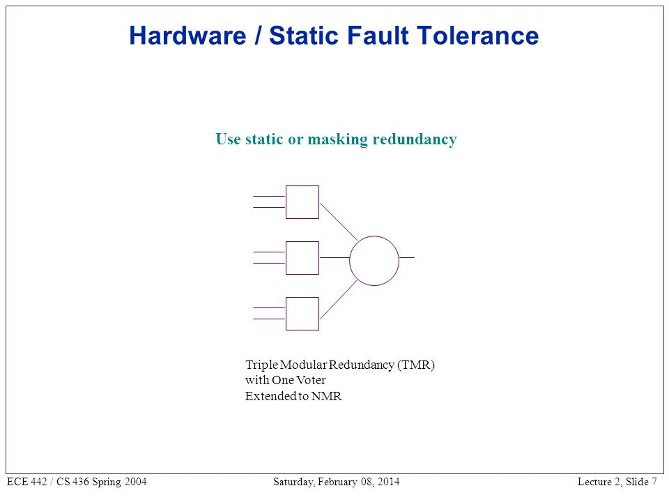 Lecture 2, Slide 18 ECE 442 / CS 436 Spring 2004 Saturday, February 08, 2014 Hardware Redundancy – Compare reliability of simplex and TMR systems Instead of MTTF, look at mission time Reliability of M-out-of-N systems very high in the beginning – spare components tolerate failures Reliability sharply falls down in end – system exhausted redundancy, more hardware can possibly fail Such systems useful in aircraft control – very high short time reliability – 0.99999 over 10 hour period Instead of MTTF, look at mission time Reliability of M-out-of-N systems very high in the beginning – spare components tolerate failures Reliability sharply falls down in end – system exhausted redundancy, more hardware can possibly fail Such systems useful in aircraft control – very high short time reliability – 0.99999 over 10 hour period R simplex (t) = e - t MTTF simplex = MTTF simplex > MTTF TMR