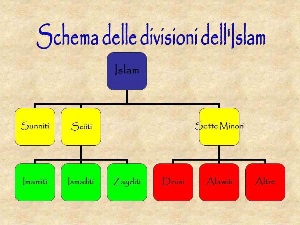 Islam Sunniti Sciiti ImamitiIsmailitiZayditi Sette Minori DrusiAlawitiAltre