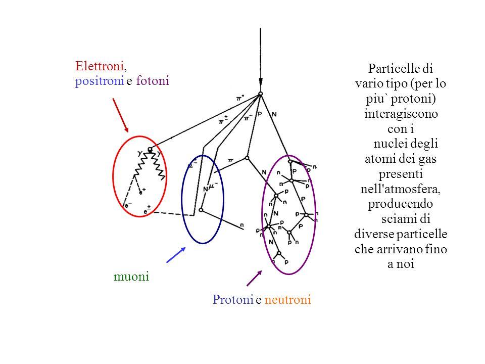 Particelle di vario tipo (per lo piu` protoni) interagiscono con i nuclei degli atomi dei gas presenti nell'atmosfera, producendo sciami di diverse pa