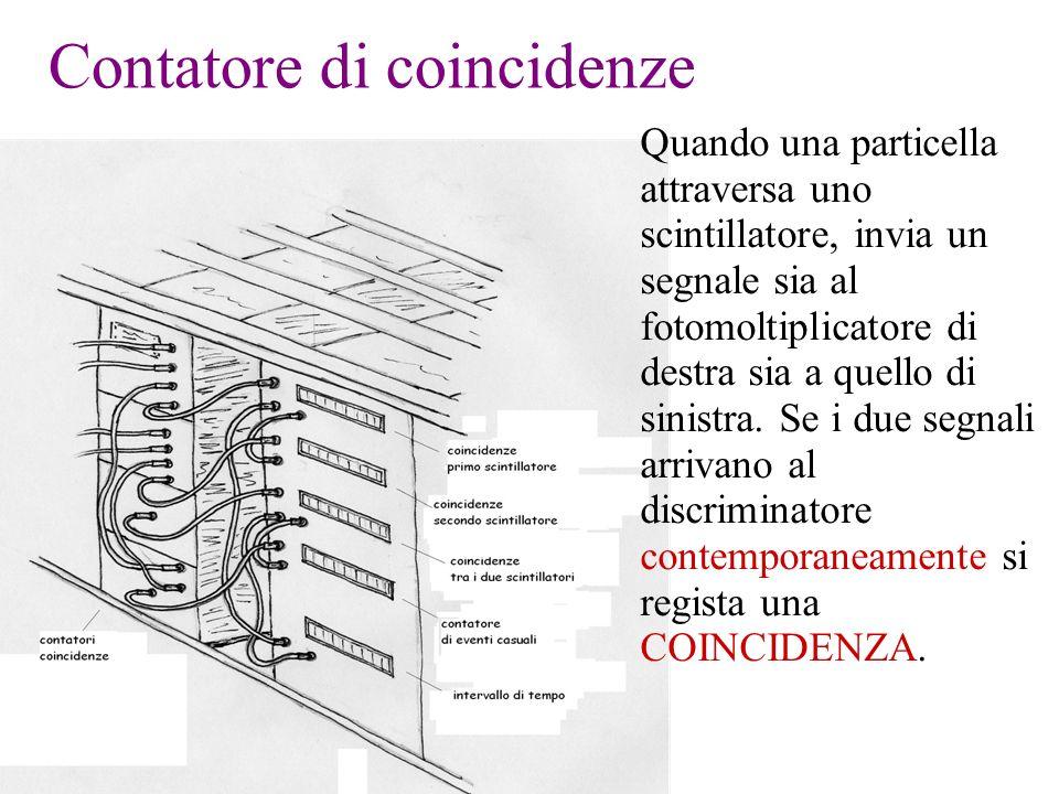 Contatore di coincidenze Quando una particella attraversa uno scintillatore, invia un segnale sia al fotomoltiplicatore di destra sia a quello di sini