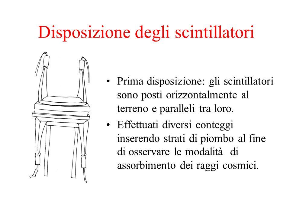 Prima disposizione: gli scintillatori sono posti orizzontalmente al terreno e paralleli tra loro. Effettuati diversi conteggi inserendo strati di piom