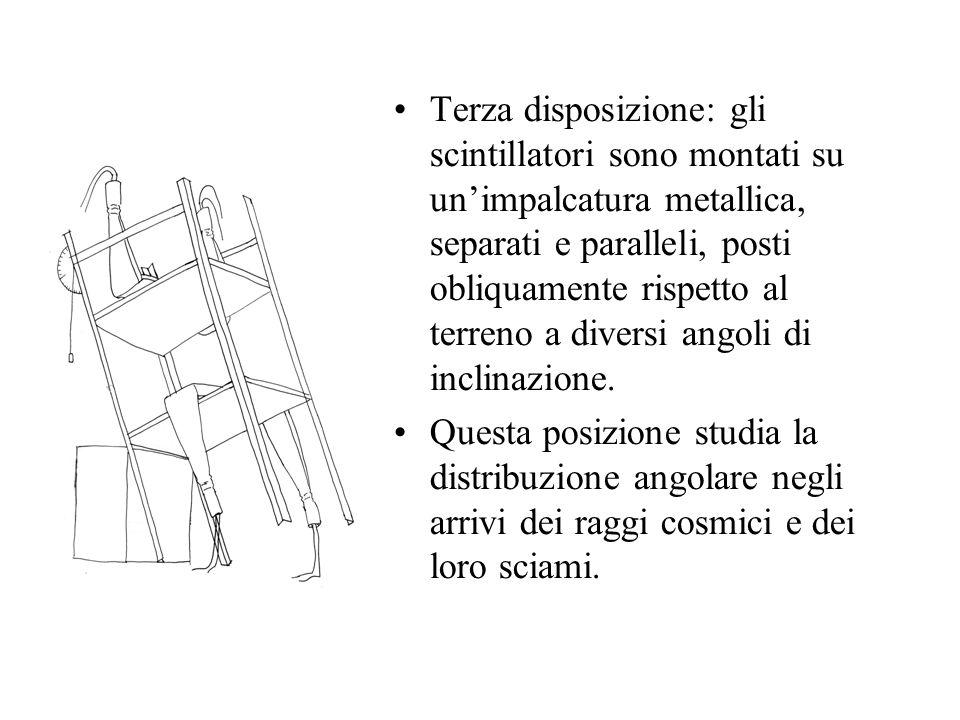 Terza disposizione: gli scintillatori sono montati su unimpalcatura metallica, separati e paralleli, posti obliquamente rispetto al terreno a diversi