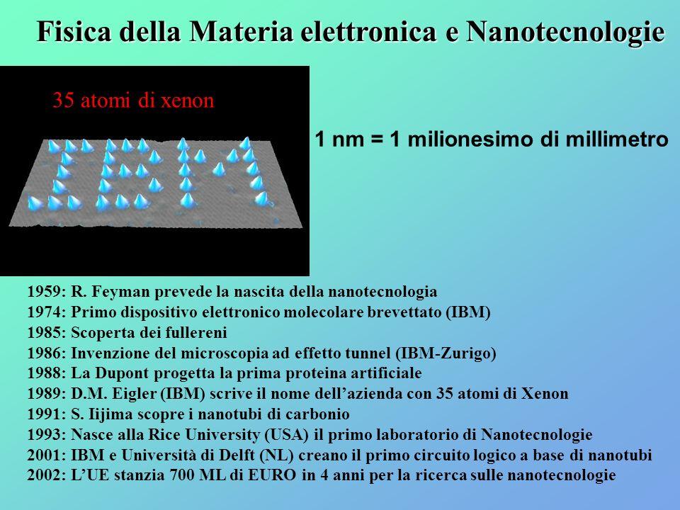 1959: R. Feyman prevede la nascita della nanotecnologia 1974: Primo dispositivo elettronico molecolare brevettato (IBM) 1985: Scoperta dei fullereni 1