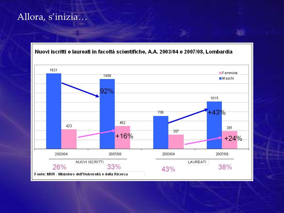 Allora, sinizia… +43% 92% +16% +24% 26% 33% 43% 38%