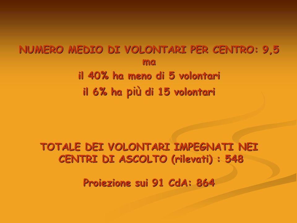 NUMERO MEDIO DI VOLONTARI PER CENTRO: 9,5 ma il 40% ha meno di 5 volontari il 6% ha più di 15 volontari TOTALE DEI VOLONTARI IMPEGNATI NEI CENTRI DI ASCOLTO (rilevati) : 548 CENTRI DI ASCOLTO (rilevati) : 548 Proiezione sui 91 CdA: 864