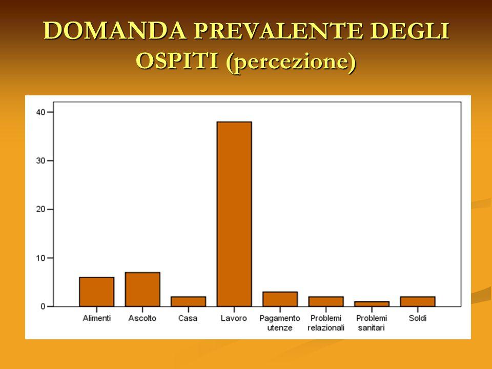 DOMANDA PREVALENTE DEGLI OSPITI (percezione)