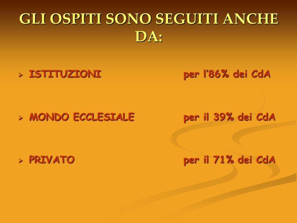 GLI OSPITI SONO SEGUITI ANCHE DA: ISTITUZIONI per l86% dei CdA ISTITUZIONI per l86% dei CdA MONDO ECCLESIALE per il 39% dei CdA MONDO ECCLESIALE per il 39% dei CdA PRIVATO per il 71% dei CdA PRIVATO per il 71% dei CdA