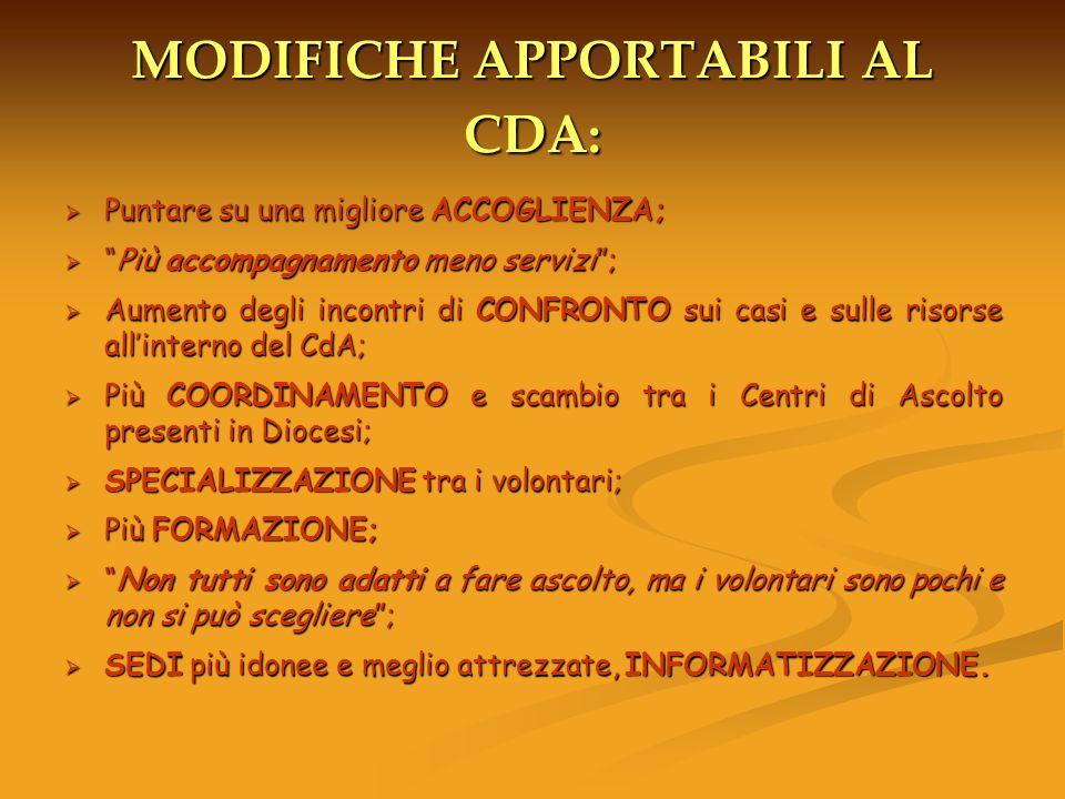 MODIFICHE APPORTABILI AL CDA: Puntare su una migliore ACCOGLIENZA; Puntare su una migliore ACCOGLIENZA; Più accompagnamento meno servizi;Più accompagn