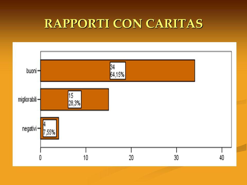 RAPPORTI CON CARITAS