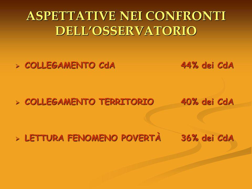 ASPETTATIVE NEI CONFRONTI DELLOSSERVATORIO COLLEGAMENTO CdA 44% dei CdA COLLEGAMENTO CdA 44% dei CdA COLLEGAMENTO TERRITORIO 40% dei CdA COLLEGAMENTO TERRITORIO 40% dei CdA LETTURA FENOMENO POVERTÀ 36% dei CdA LETTURA FENOMENO POVERTÀ 36% dei CdA