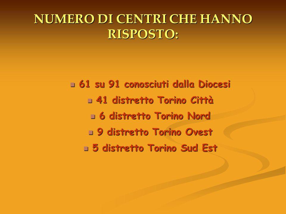 NUMERO DI CENTRI CHE HANNO RISPOSTO: 61 su 91 conosciuti dalla Diocesi 61 su 91 conosciuti dalla Diocesi 41 distretto Torino Città 41 distretto Torino