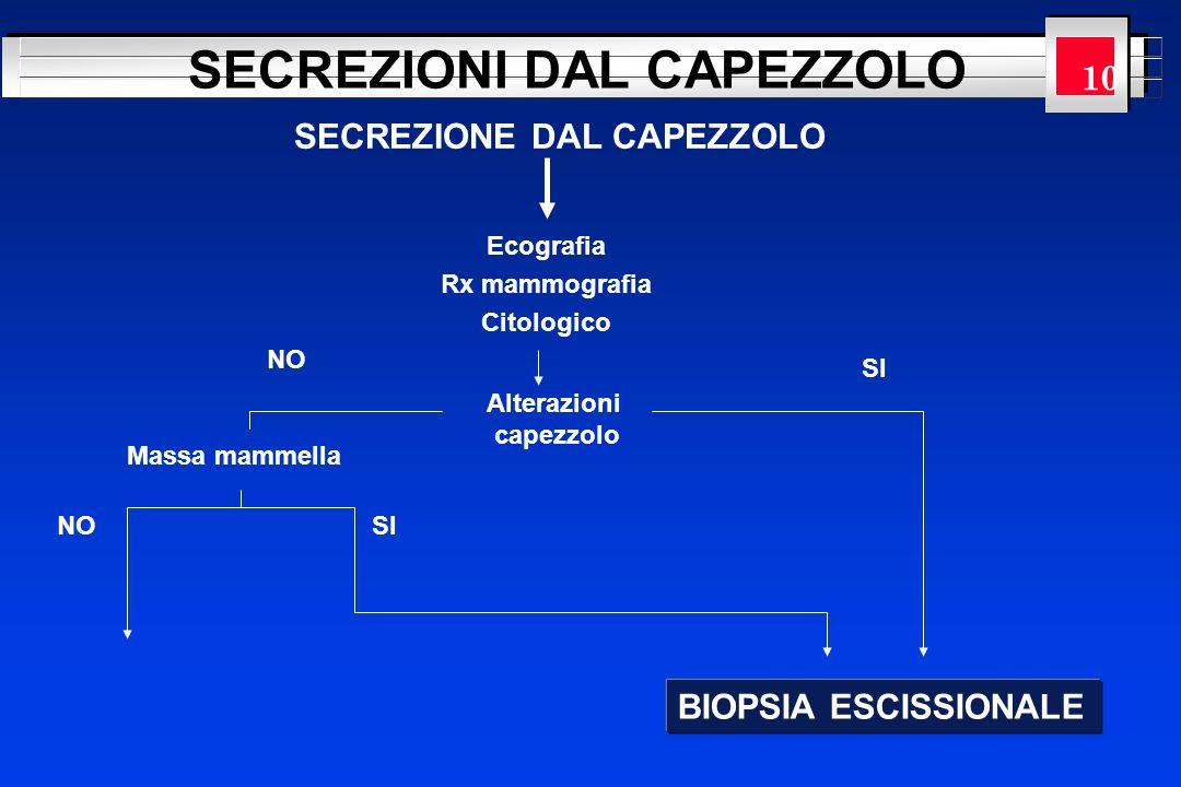 YOUR LOGO HERE SECREZIONI DAL CAPEZZOLO SECREZIONE DAL CAPEZZOLO Ecografia Rx mammografia Citologico Massa mammella BIOPSIA ESCISSIONALE Alterazioni c