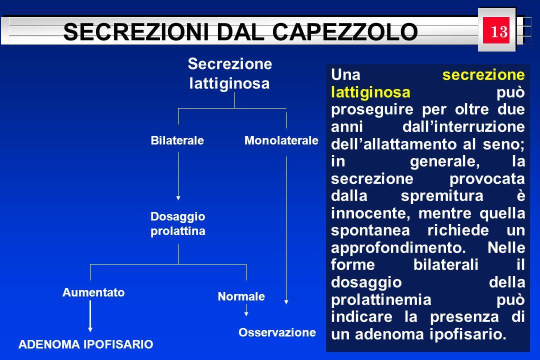 YOUR LOGO HERE SECREZIONI DAL CAPEZZOLO Secrezione lattiginosa BilateraleMonolaterale Dosaggio prolattina Aumentato Normale ADENOMA IPOFISARIO Osserva