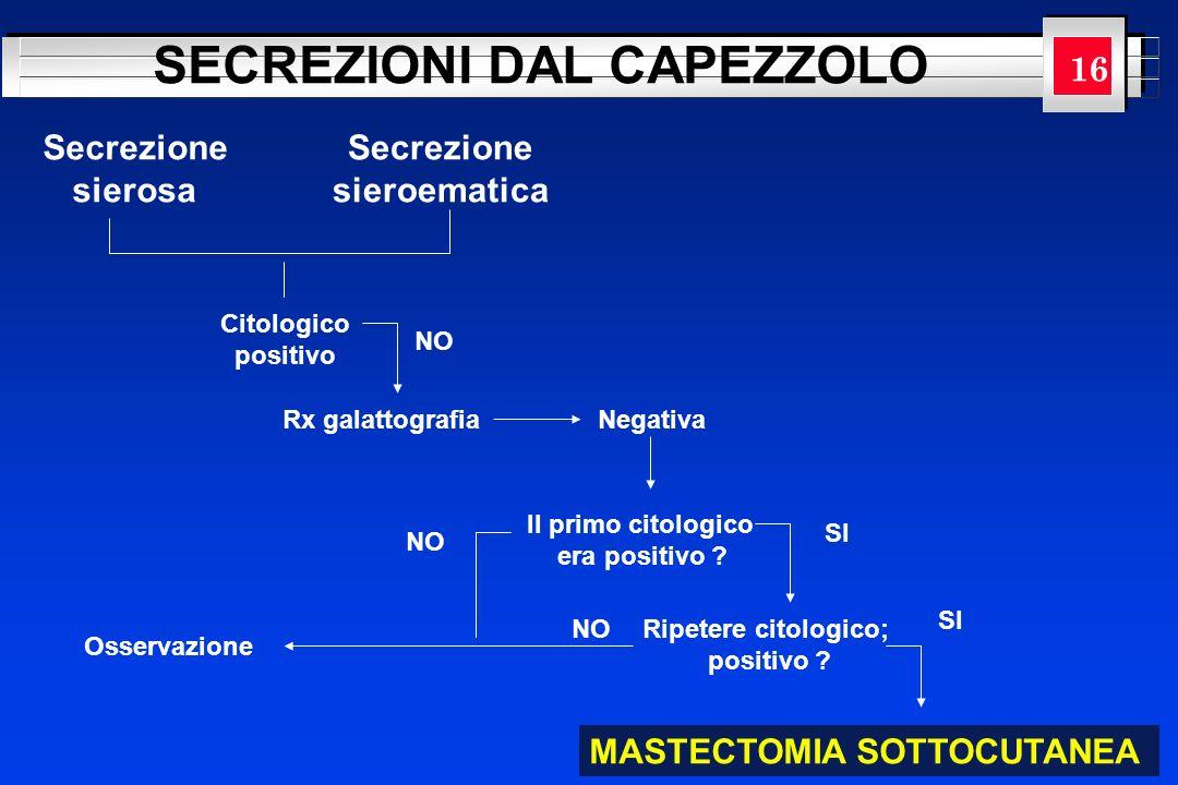 YOUR LOGO HERE SECREZIONI DAL CAPEZZOLO Citologico positivo Secrezione sierosa Secrezione sieroematica NO Rx galattografiaNegativa Il primo citologico