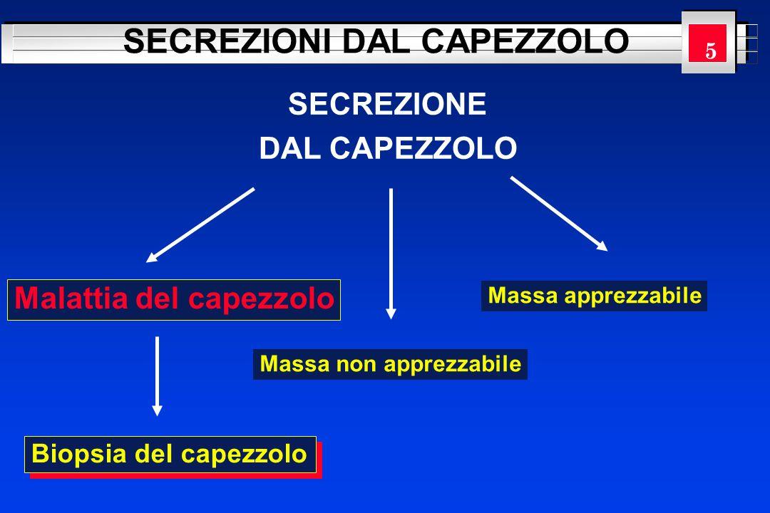 YOUR LOGO HERE SECREZIONE DAL CAPEZZOLO SECREZIONI DAL CAPEZZOLO Malattia del capezzolo Massa non apprezzabile Massa apprezzabile Biopsia del capezzol