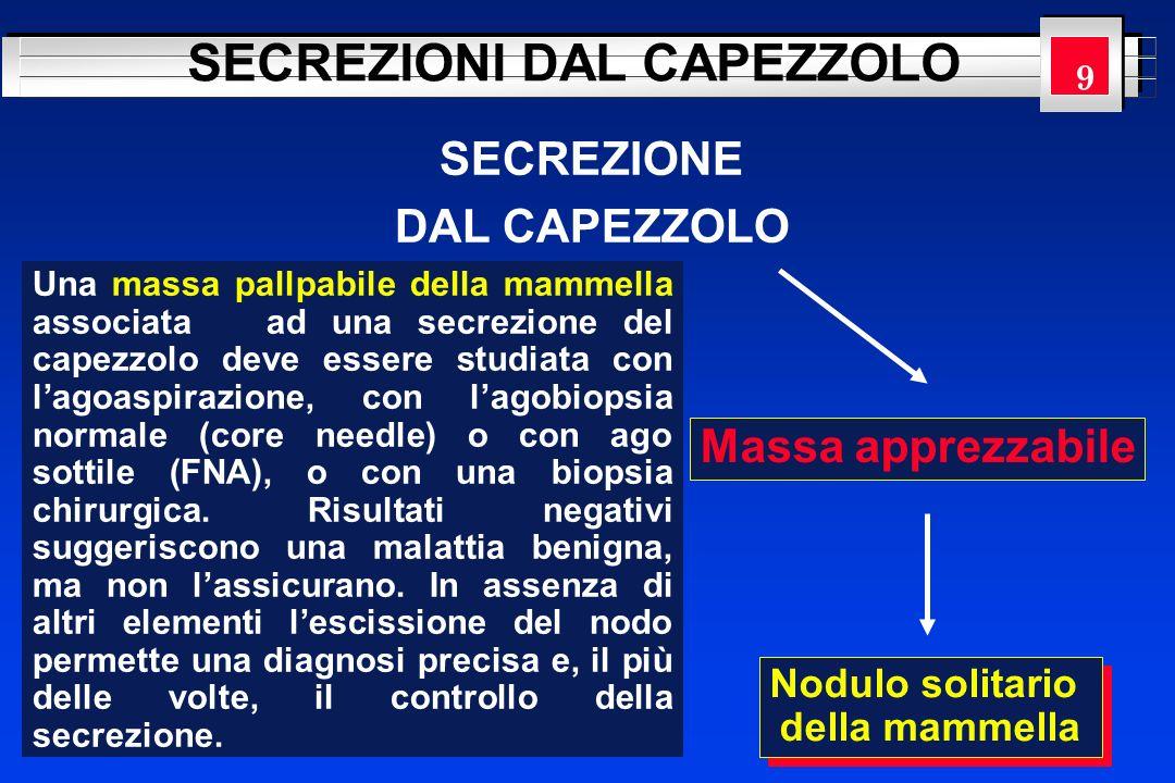 YOUR LOGO HERE SECREZIONE DAL CAPEZZOLO SECREZIONI DAL CAPEZZOLO Massa apprezzabile Nodulo solitario della mammella Nodulo solitario della mammella Un