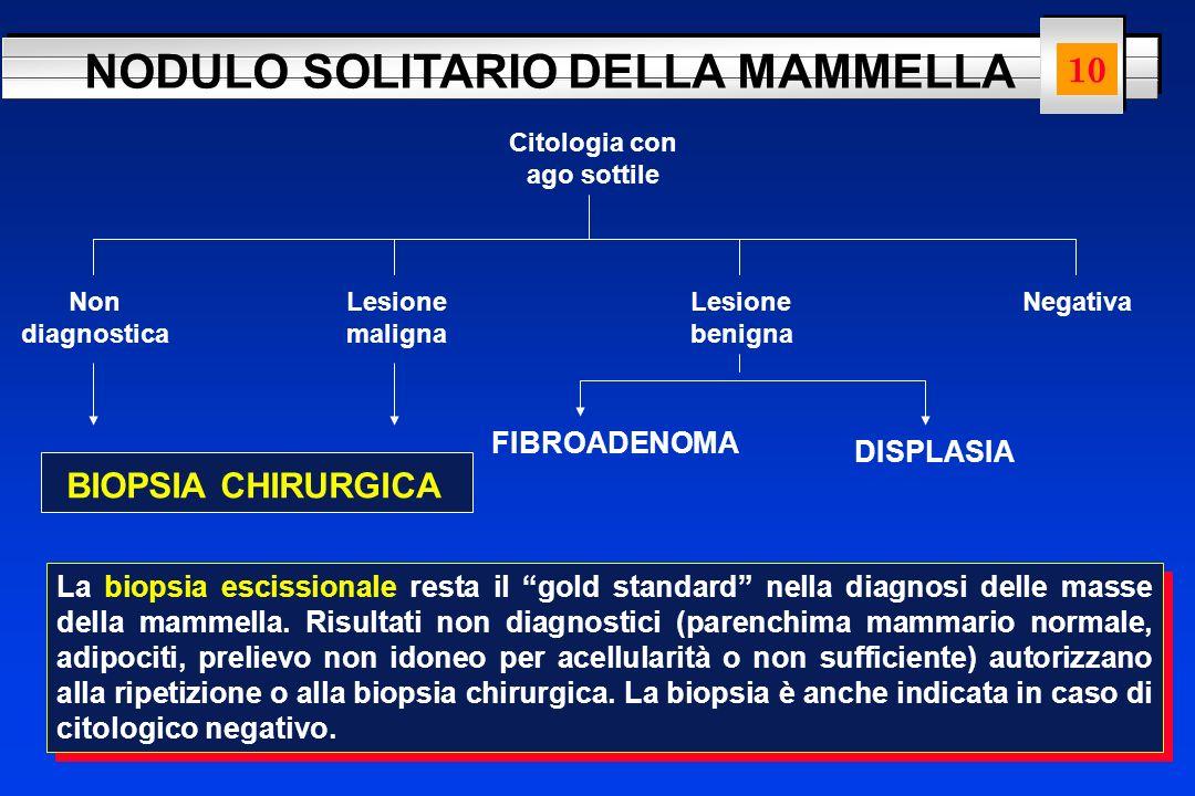 NODULO SOLITARIO DELLA MAMMELLA 7 Citologia con ago sottile Non diagnostica Lesione maligna Lesione benigna Negativa BIOPSIA CHIRURGICA FIBROADENOMA D
